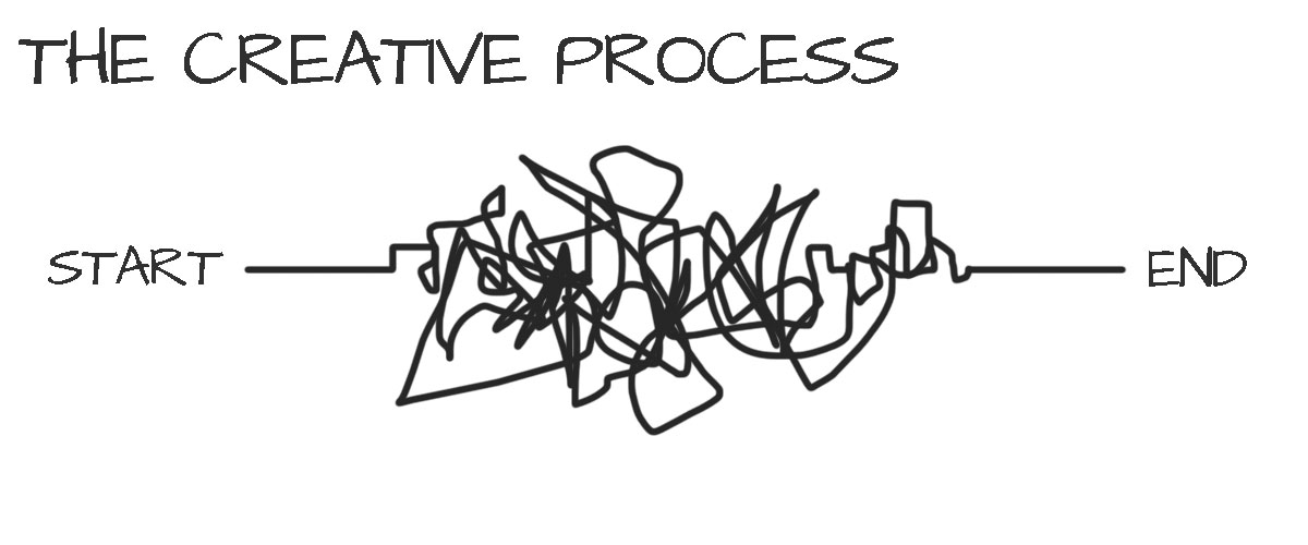 Not The Creative Process