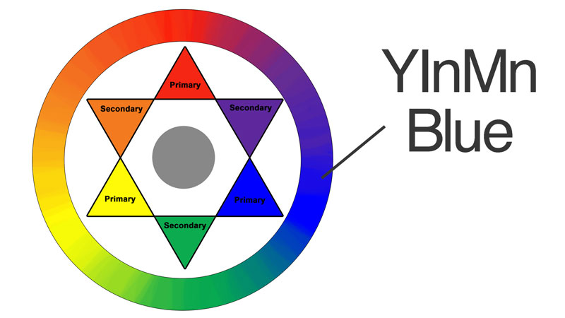 YinMin Blue on the color wheel