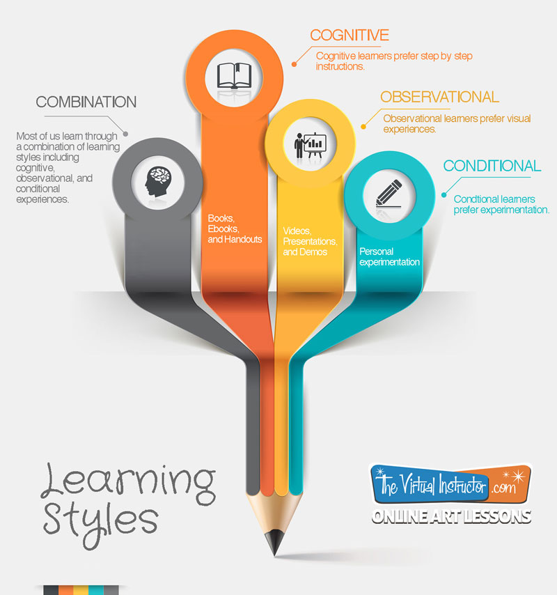 Visual Art Learning Styles Infographic
