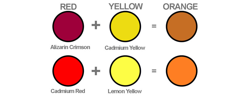 Color Theory vs Color Mixing