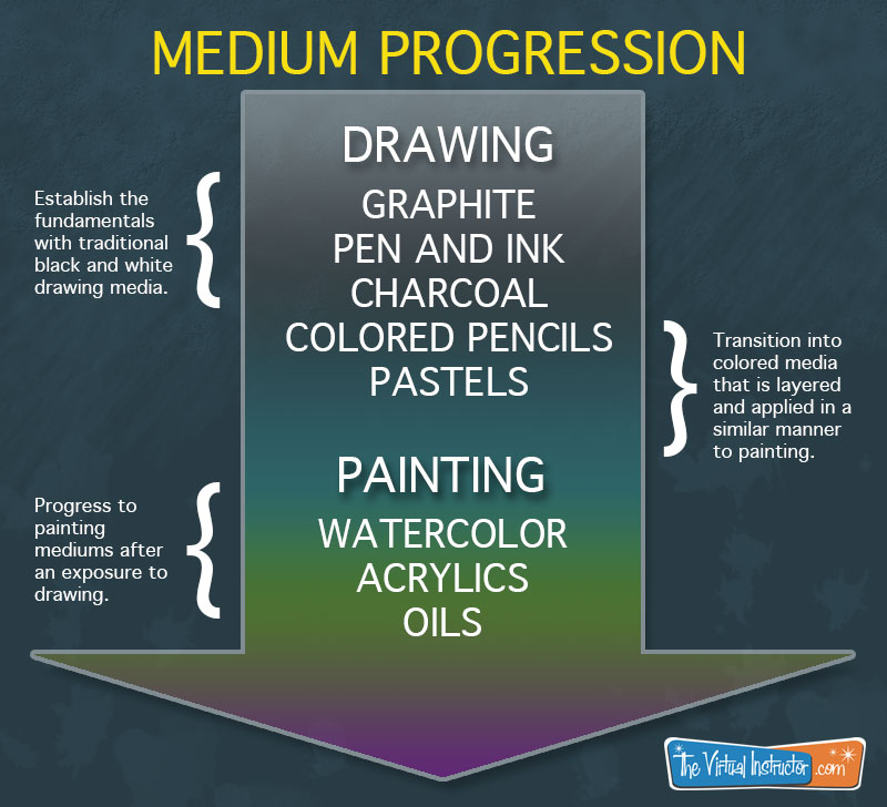 Suggested medium progression for learning how to paint