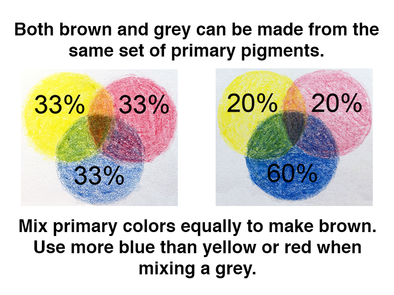 What Colors Make Brown How To Mix